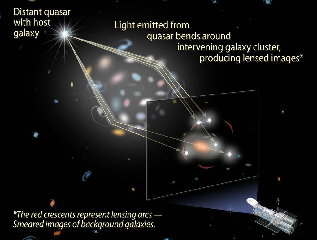 ハッブル宇宙望遠鏡 Gravitational Lensing Splits Quasar Light into Five Images http://hubblesite.org/image/1930/news_release/2006-23 ref.