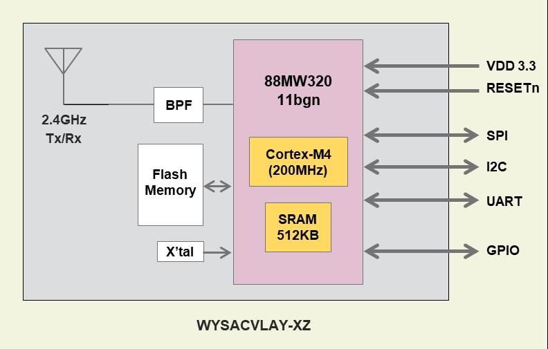 WYSACVLAY-XZ: CPU 内蔵 802.11b/g/n Module 14.0 mm Features SMD type module. with trace antenna IEEE802.11b/g/n conformity.