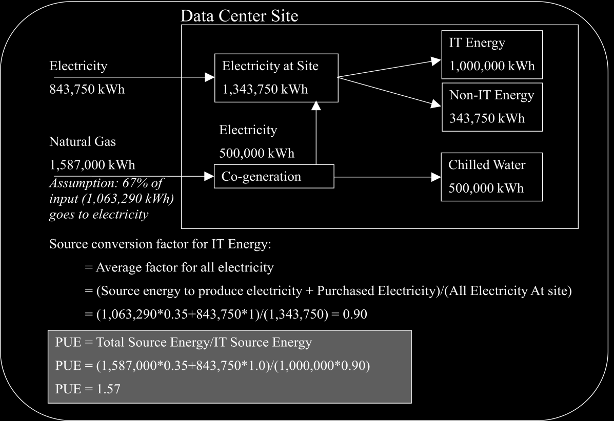 Example A: Data center with electric and natural gas (Co-generation) purchase o Cogeneration Input Fuel Assumption This taskforce has adopted the assumption that 67% of a cogeneration plants input