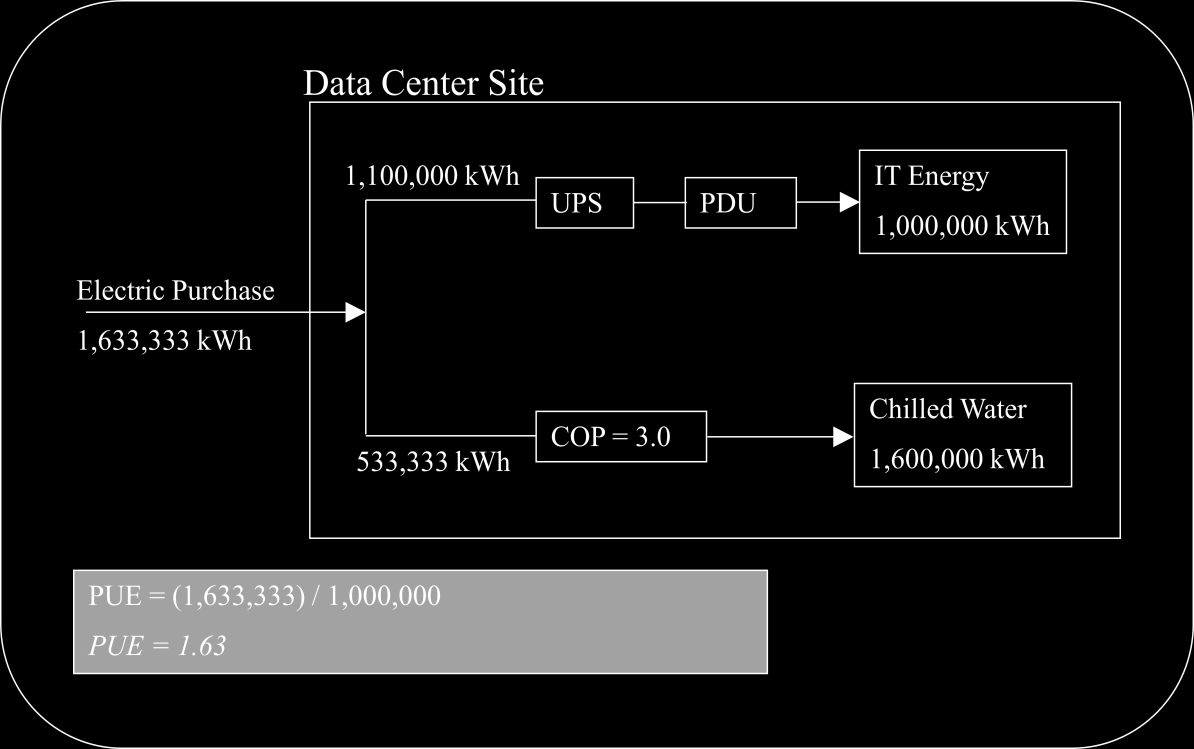 Appendix B Power Usage Effectiveness (PUE) Illustrative Calculation Examples The following illustrative examples have been provided to demonstrate a few data center designs and the