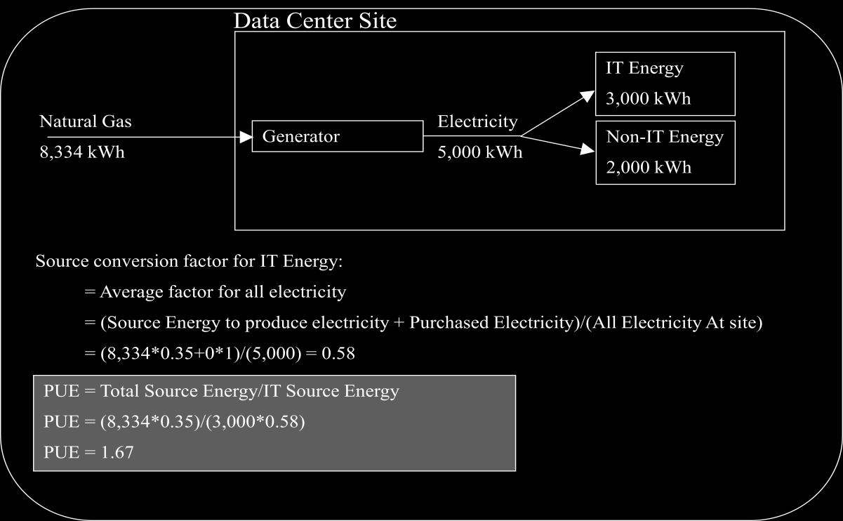 Example C Data center with electric and chilled water purchase Example D Data center with