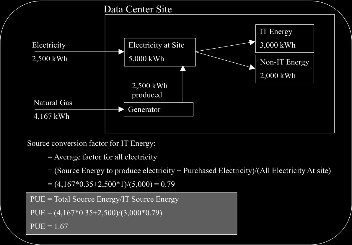 Example E Data center with electric and natural gas purchase