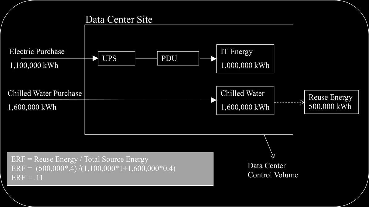 Example K: ERF showing the data center control volume.