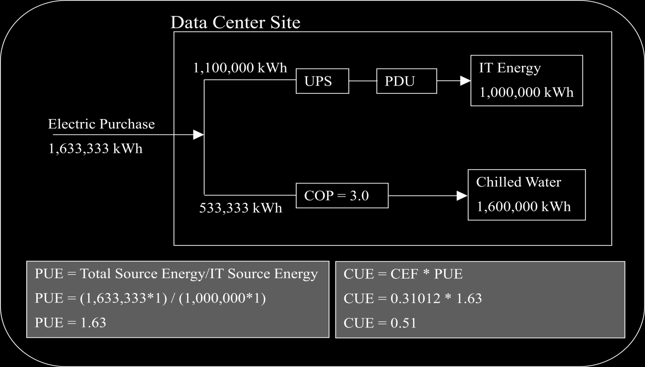 For Data Centers with multiple energy sources the recommended equation for CUE is: Total C0 2 emissions caused by the Total Data Center Energy/ IT Equipment Energy Where: Each type of energy source