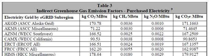 information to get CEF from: http://www.energystar.gov/ia/business/evaluate_performance/emissions_supporting_doc.pd f?