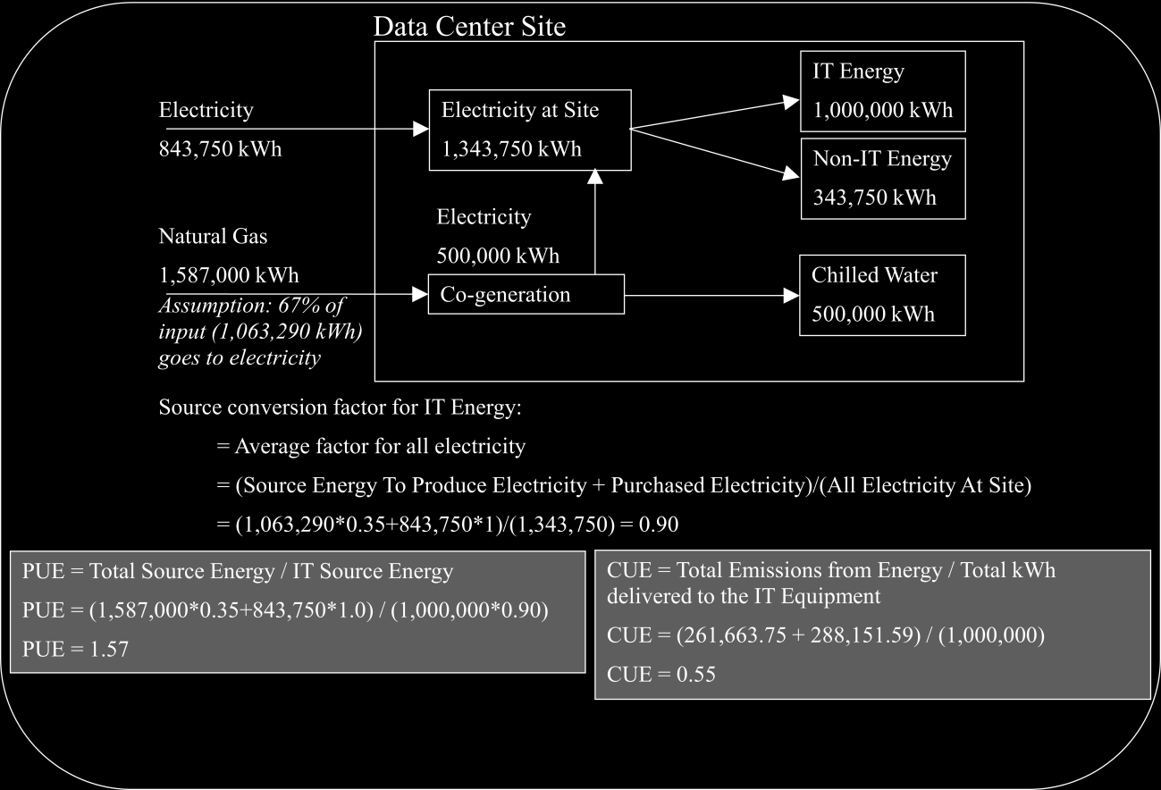 Example N: CUE at a mixed energy purchase Data Center.