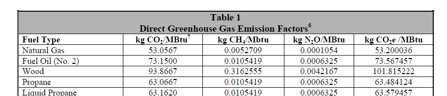 For the Natural Gas part, CEF can be found at this table of the same EPA link, as 53.200036KgCO2e/MBtu. Direct Greenhouse Gas Emission Factors Btu is required to covert Wh, 1Btu= 0.