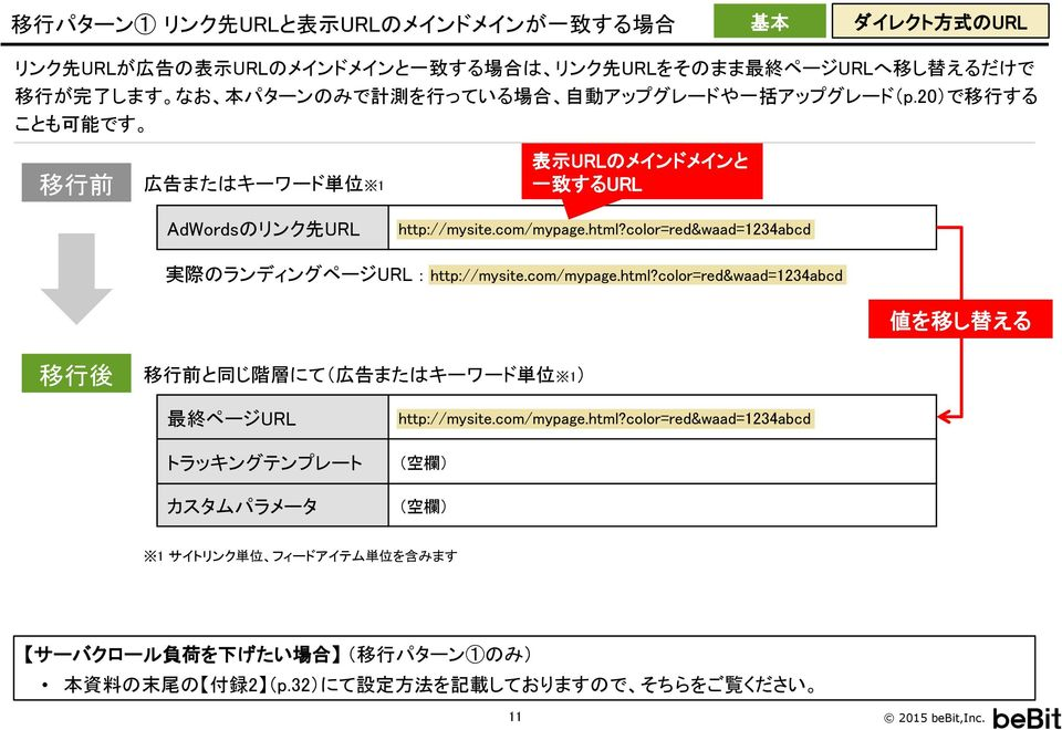 color=red&waad=1234abcd 実 際 のランディングページURL : http://mysite.com/mypage.html?color=red&waad=1234abcd 値 を 移 し 替 える 移 行 後 移 行 前 と 同 じ 階 層 にて( 広 告 またはキーワード 単 位 1) 最 終 ページURL http://mysite.