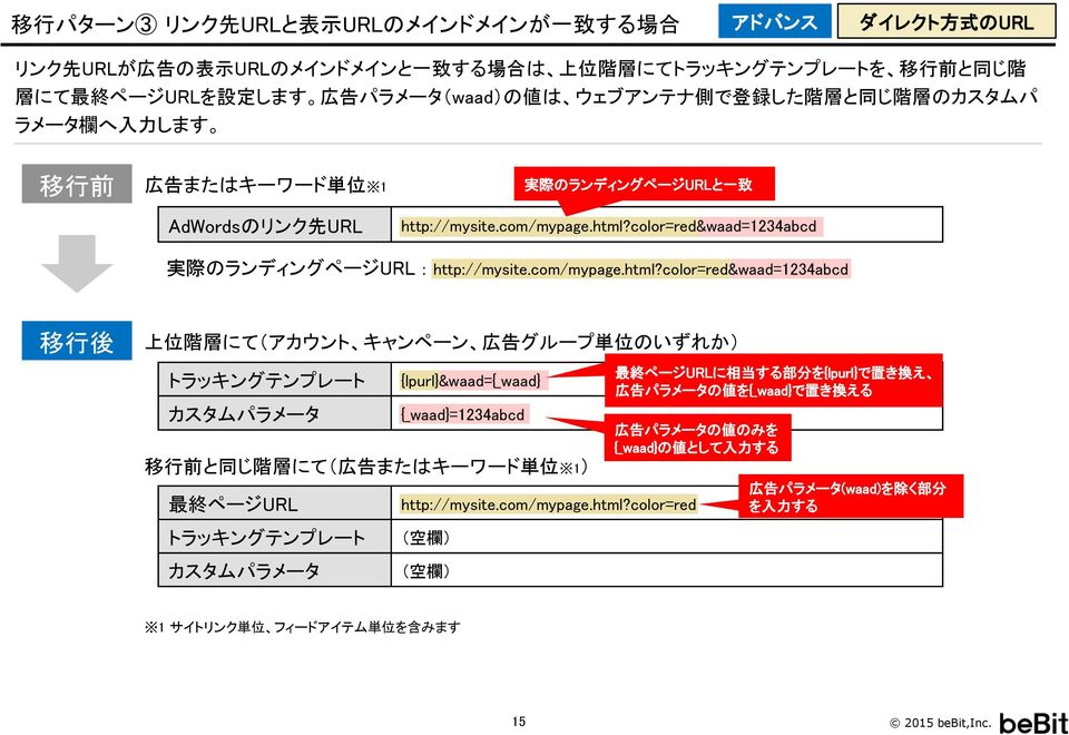 color=red&waad=1234abcd 実 際 のランディングページURL : http://mysite.com/mypage.html?
