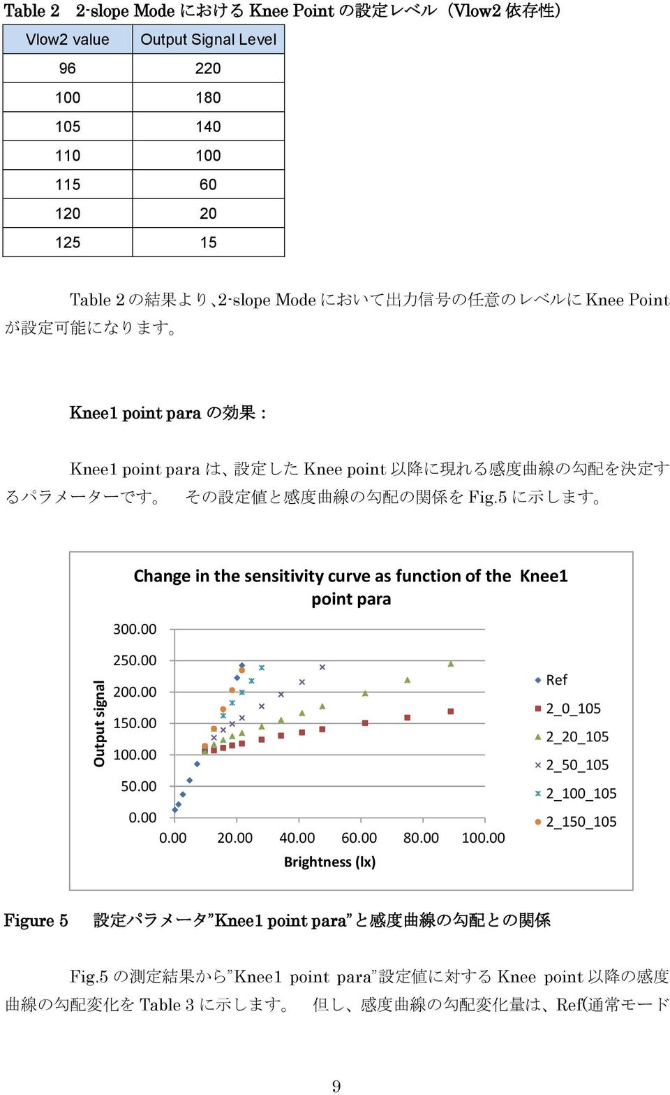 5 に 示 します Change in the sensitivity curve as function of the Knee1 point para 300.00 250.00 200.00 150.00 100.