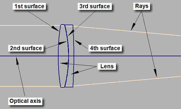 10 16 2011 141 Table 1 Example of lens data Surface No. Radius Thickness Diameter Material air 1 60.638 3.0 17.870 BK7 2-35.444 0.05 17.764 air 3-35.877 1.5 17.736 F2 4-147.