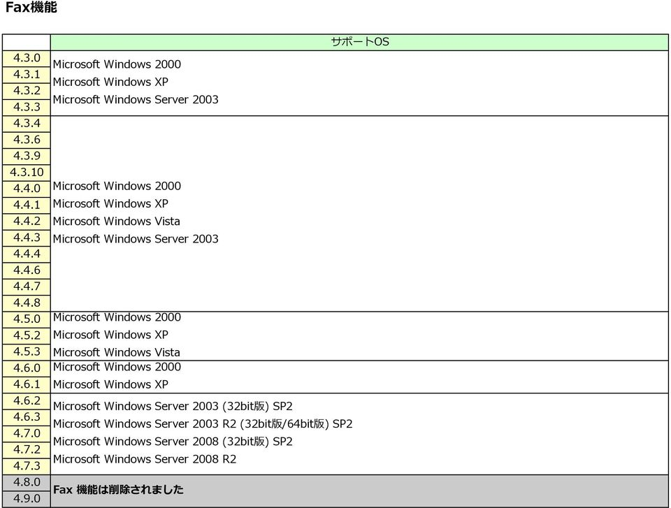 版 ) SP2 Microsoft Windows Server 2003 R2 (32bit 版 /64bit 版 ) SP2 Microsoft