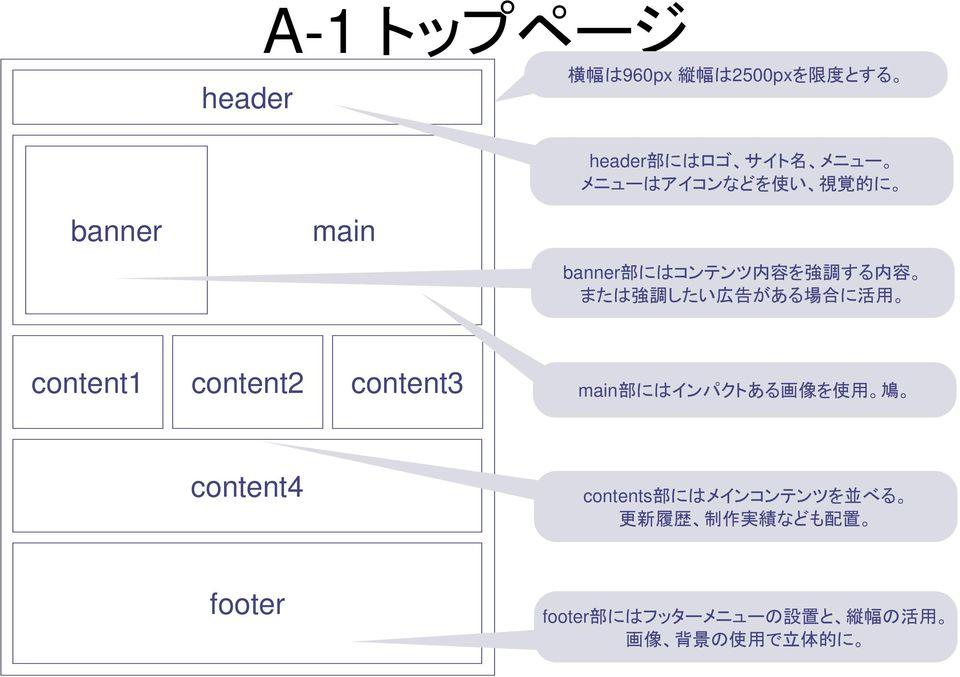 content1 content2 content3 main 部 にはインパクトある 画 像 を 使 用 鳩 content4 contents 部 にはメインコンテンツを 並