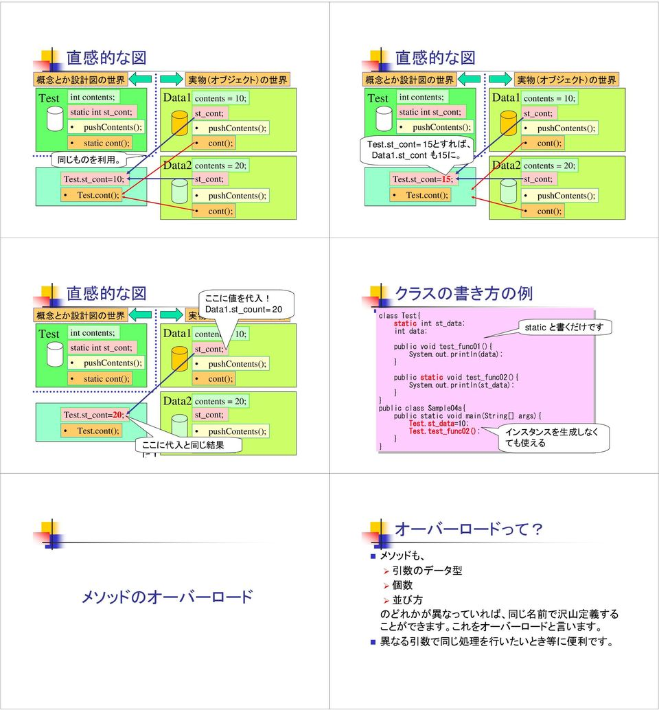 st_cont=15; Data2 cont(); contents = 20; st_cont; Test.cont(); Test.cont(); cont(); cont(); 直 感 的 な 図 概 念 とか 設 計 図 の 世 界 Test int contents; static int st_cont; static cont(); Test.st_cont=20; Test.
