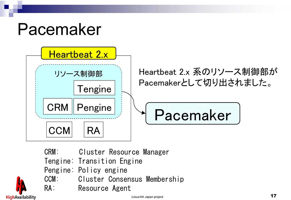 x 系 のリソース 制 御 部 が Pacemakerとして 切 り 出 されました Pacemaker CRM: Cluster