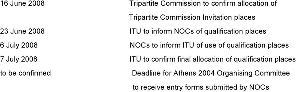 2008 6 16 NOC NOC 2008 6 30 ITU BOCOG NOC 2008 7 7 ITU DATES / PROCESS OF CONFIRMATION OF PLACES The ITU shall inform NOCs in writing of all qualification places by 16 June 2008.