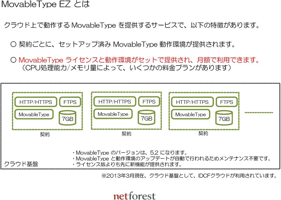 FTPS HTTP/HTTPS FTPS MovableType 7GB MovableType 7GB MovableType 7GB 契 約 契 約 契 約 クラウド 基 盤 MovableType のバージョンは 5.