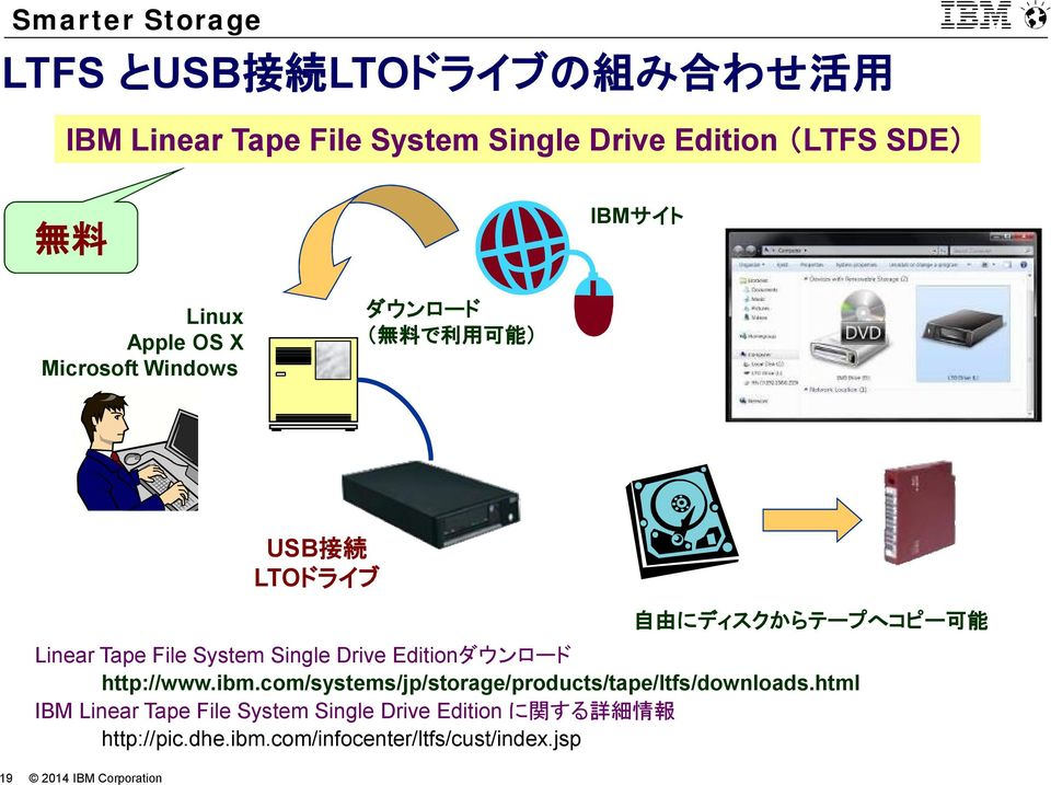 ibm.com/systems/jp/storage/products/tape/ltfs/downloads.