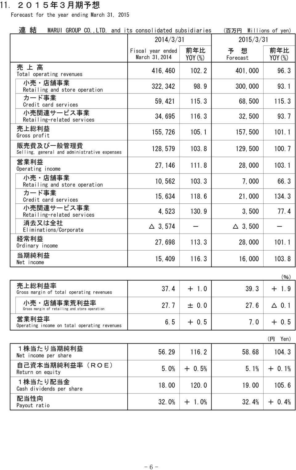 services 売 上 総 利 益 Gross profit 販 売 費 及 び 一 般 管 理 費 Selling, general and administrative expenses 小 売 店 舗 事 業 Retailing and store operation カード 事 業 Credit card services 小 売 関 連 サービス 事 業