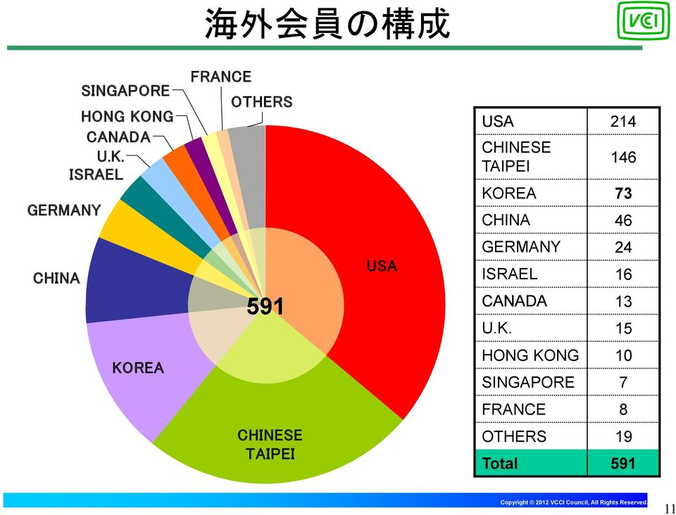 ISRAEL GERMANY FRANCE OTHERS USA 214 CHINESE TAIPEI 146 KOREA