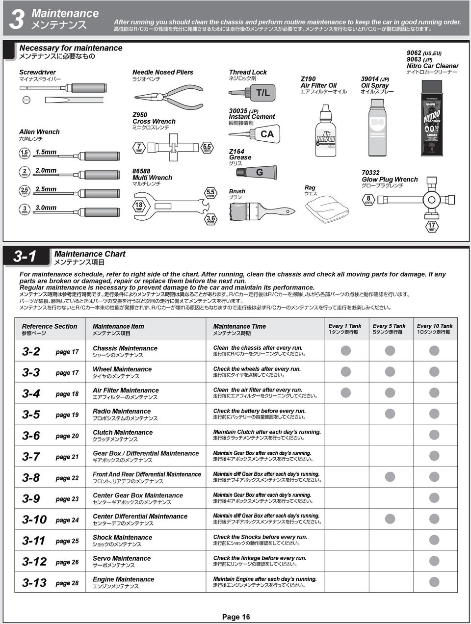 5.0.5 3.0 Z950 Cross Wrench 7 8588 Multi Wrench 8 5.5 5.5 3. 30035 (JP) Instant Cement Z Grease Brush Rag 7033 Glow Plug Wrench 8 7 3- Maintenance Chart For maintenance schedule, refer to right side of the chart.