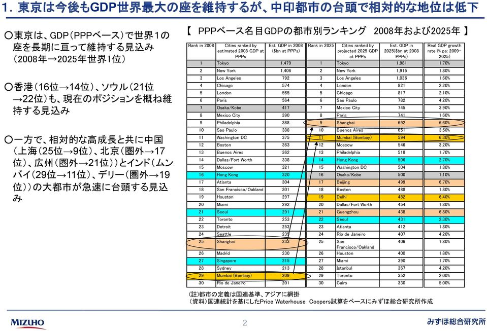年 および2025 年 Rank in 2008 Cities ranked by estimated 2008 GDP at PPPs Est. GDP in 2008 ($bn at PPPs) Rank in 2025 Cities ranked by projected 2025 GDP at PPPs Est.