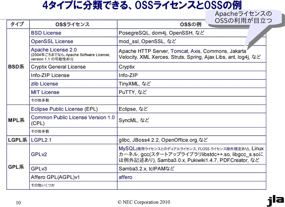 Xerces, Struts, Spring, Ajax Libs, ant, log4j, など Cryptix TinyXML, など PuTTY, など Apacheライセンスの Apacheライセンスの OSSの OSSの 利 用 が 目 立 つ MPL 系 その 他 多 数 Eclipse Public License (EPL) Common Public License