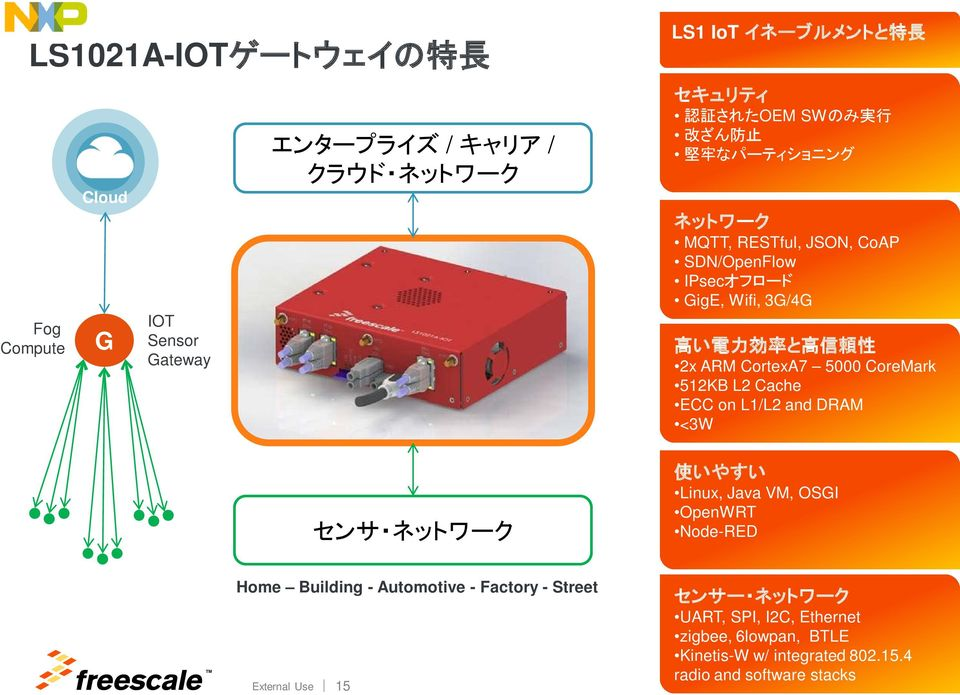 ARM CortexA7 5000 CoreMark 512KB L2 Cache ECC on L1/L2 and DRAM <3W 使 いやすい Linux, Java VM, OSGI OpenWRT Node-RED Home Building - Automotive -