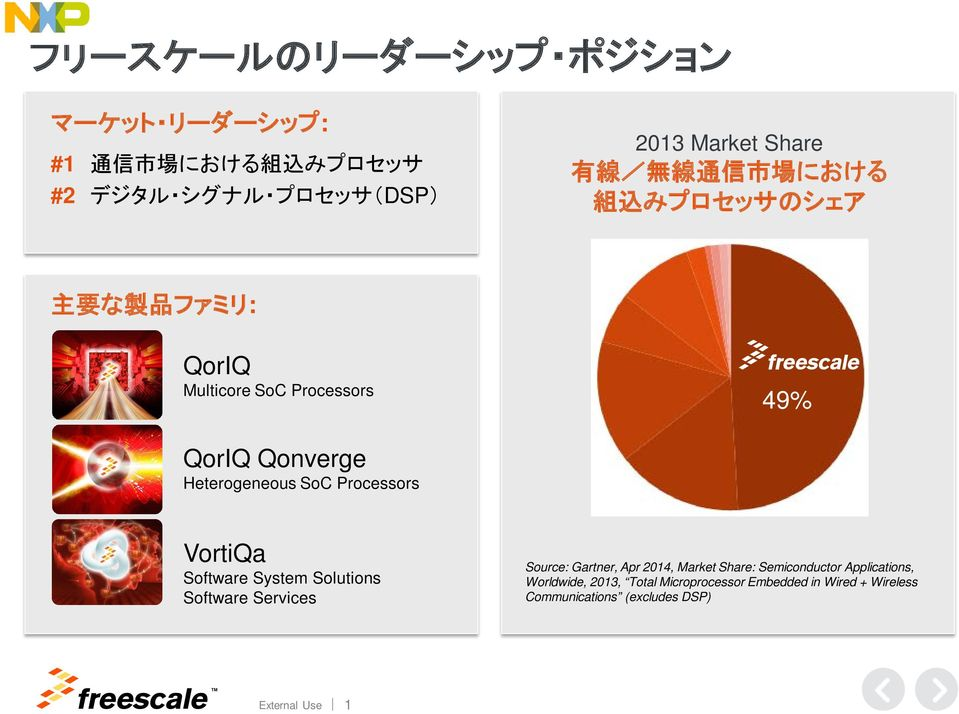 Processors VortiQa Software System Solutions Software Services Source: Gartner, Apr 2014, Market Share: Semiconductor