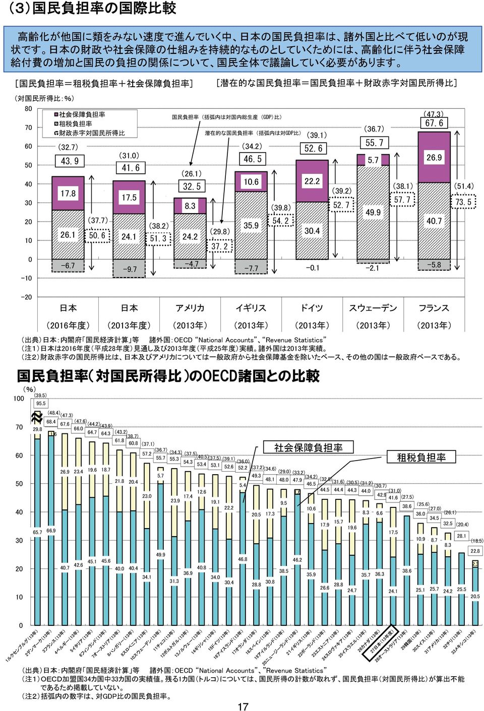 (GDP) 比 ) 租 税 負 担 率 7 財 政 赤 字 対 国 民 所 得 比 潜 在 的 な 国 民 負 担 率 ( 括 弧 内 は 対 GDP 比 ) (39.1) 6 (32.7) (34.2) 52.6 (31.) 5 43.9 46.5 41.6 (26.1) 4 1.6 22.2 32.5 (39.2) 3 2 1-1 17.8 (37.7) (38.2) 26.1 5.6 24.