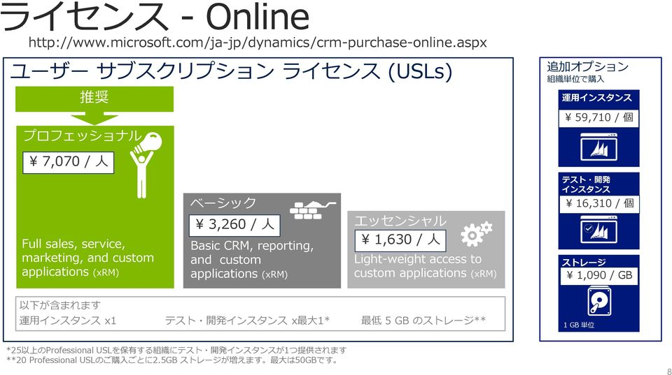 applications (xrm) ベーシック 3,260 / 人 Basic CRM, reporting, and custom applications (xrm) エッセンシャル 1,630 / 人 Light-weight access to custom applications