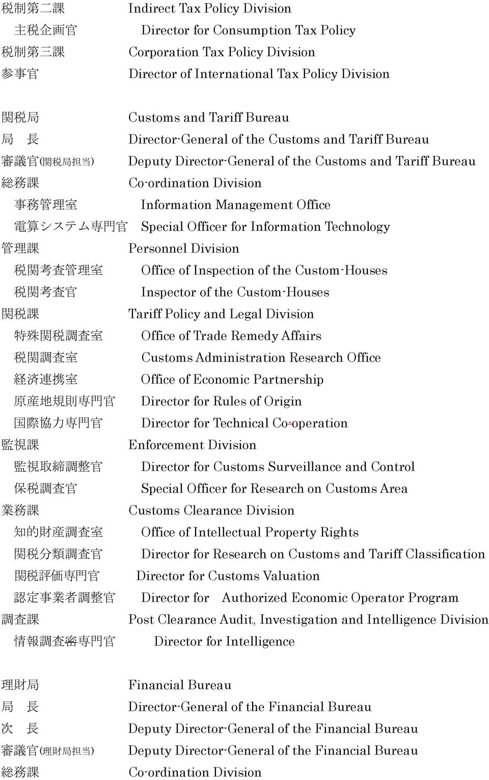 Special Officer for Information Technology 管 理 課 Personnel Division 税 関 考 査 管 理 室 Office of Inspection of the Custom-Houses 税 関 考 査 官 Inspector of the Custom-Houses 関 税 課 Tariff Policy and Legal