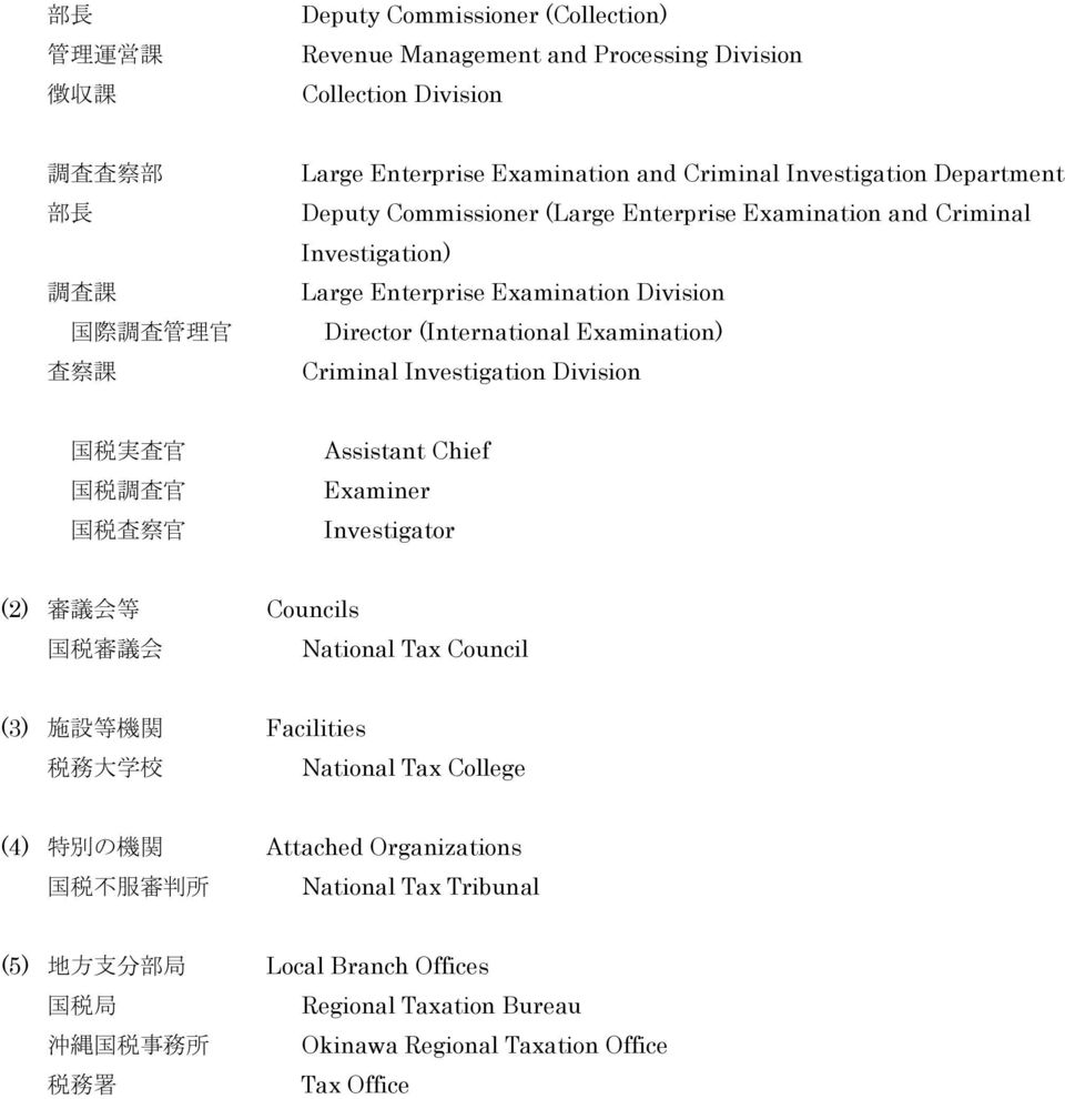Investigation Division 国 税 実 査 官 国 税 調 査 官 国 税 査 察 官 Assistant Chief Examiner Investigator (2) 審 議 会 等 Councils 国 税 審 議 会 National Tax Council (3) 施 設 等 機 関 Facilities 税 務 大 学 校 National Tax