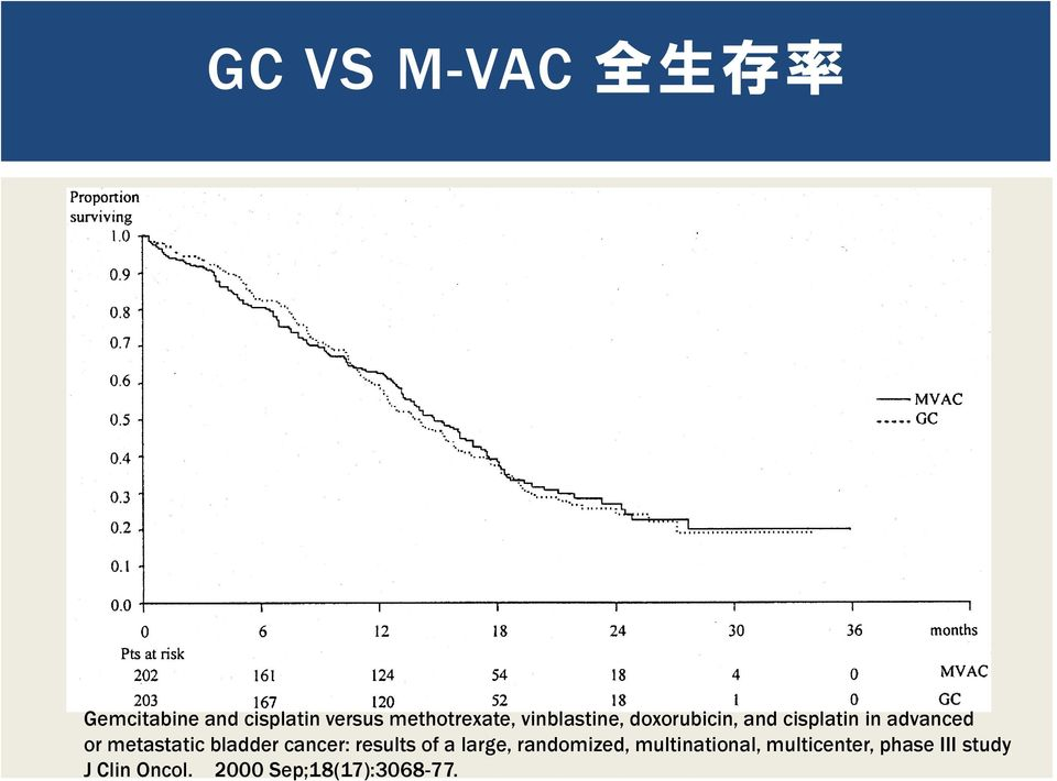 or metastatic bladder cancer: results of a large, randomized,