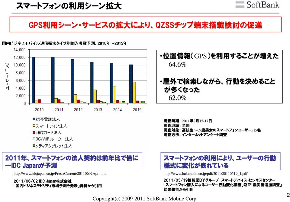 Japanが が 予 測 http://www.idcjapan.co.jp/press/current/20110602apr.