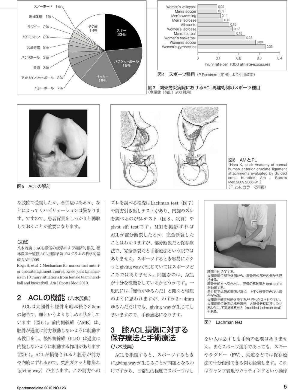 Knee joint kinematics in 10 injury situations from female team handball and basketball. Am J Sports Med.2010. 2 ACL ACL3.