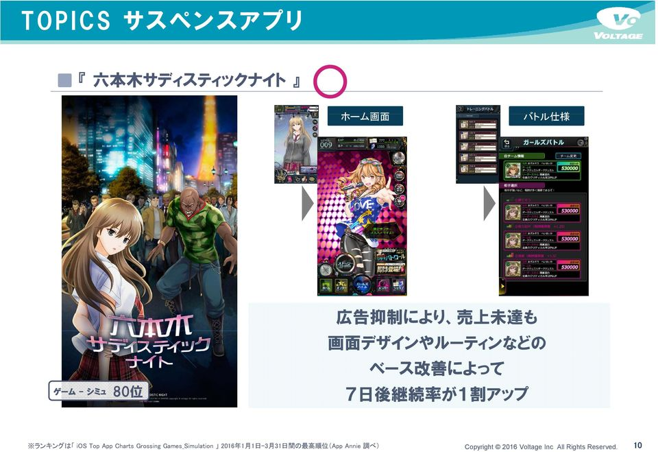 ランキングは ios Top App Charts Grossing Games_Simulation 2016 年 1 月 1 日 -3 月