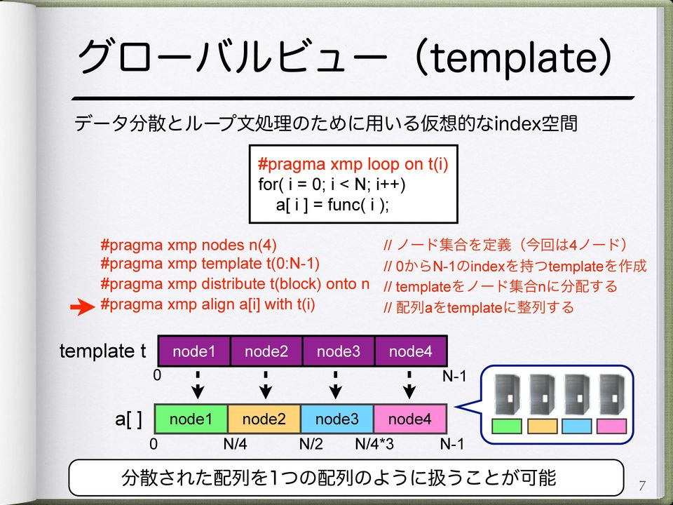 #pragma xmp align a[i] with t(i) // 4 // 0 N-1 index template // template n // a