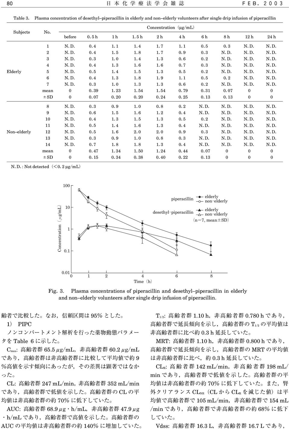 Plasma concentrations of piperacillin and desethyl piperacillin in elderly and non elderly volunteers after single drip infusion of piperacillin.