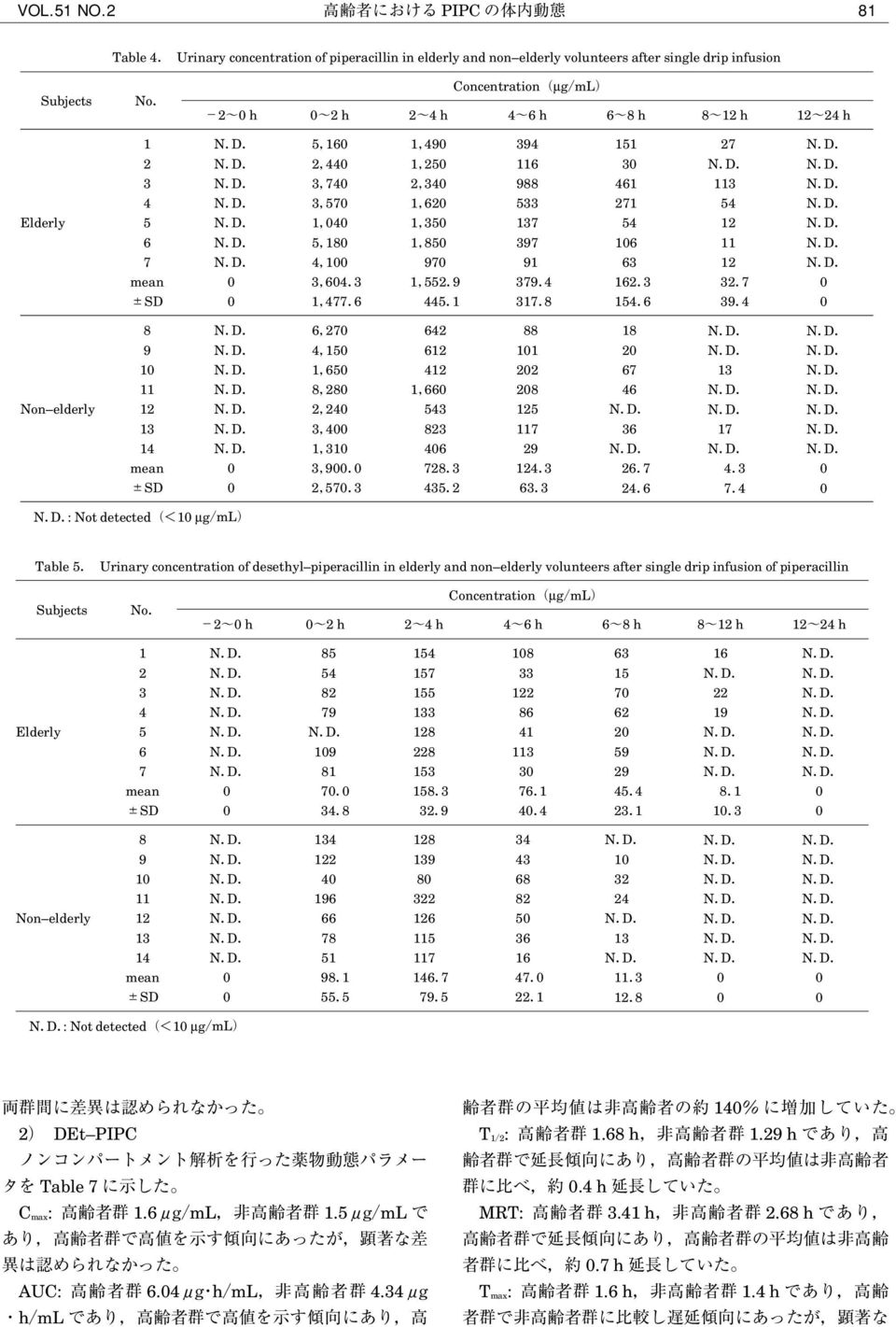 piperacillin in elderly and non elderly volunteers after single drip infusion of piperacillin Concentration