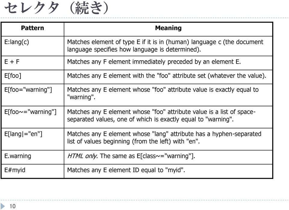 "warning E#myid Matches any E element with the ""foo"" attribute set (whatever the value). Matches any E element whose ""foo"" attribute value is exactly equal to ""warning""."