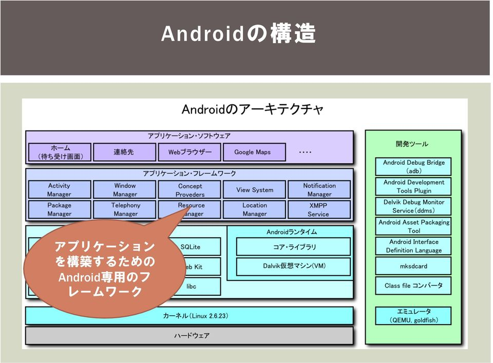 Android 専 用