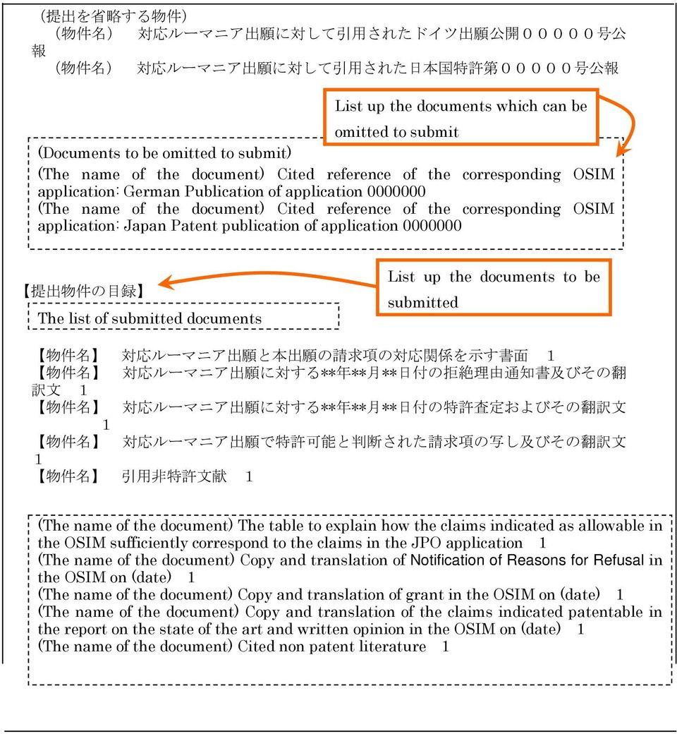 reference of the corresponding OSIM application: Japan Patent publication of application 0000000 提 出 物 件 の 目 録 The list of submitted documents List up the documents to be submitted 物 件 名 対 応 ルーマニア 出