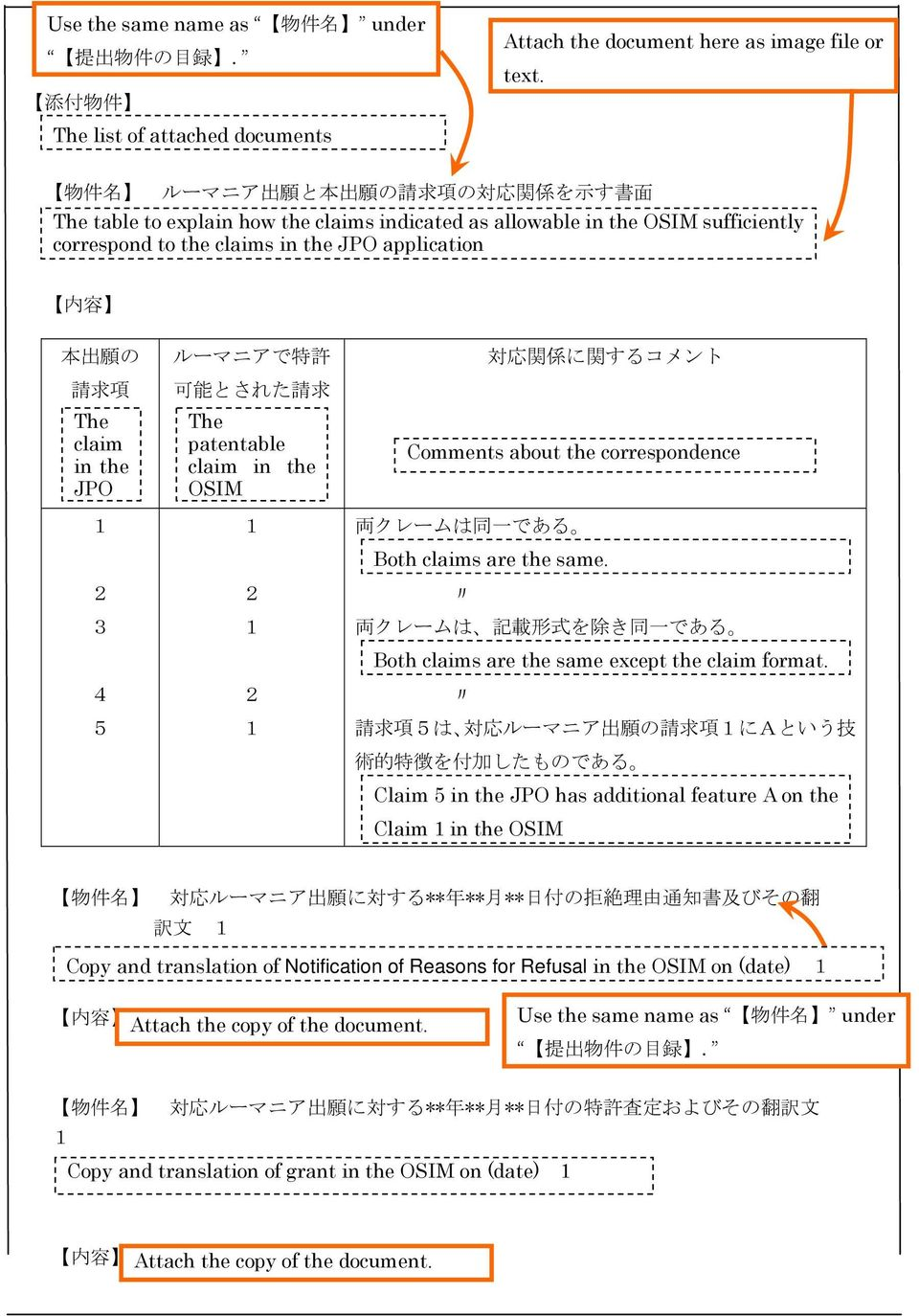 The claim in the JPO 3 4 5 ルーマニアで 特 許 可 能 とされた 請 求 The 項 patentable claim in the OSIM 対 応 関 係 に 関 するコメント Comments about the correspondence 両 クレームは 同 一 である Both claims are the same.