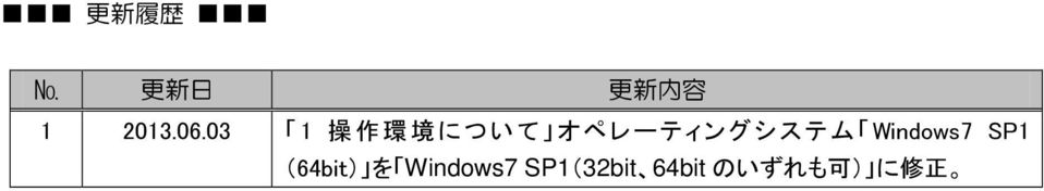 Windows7 SP1 (64bit) を Windows7