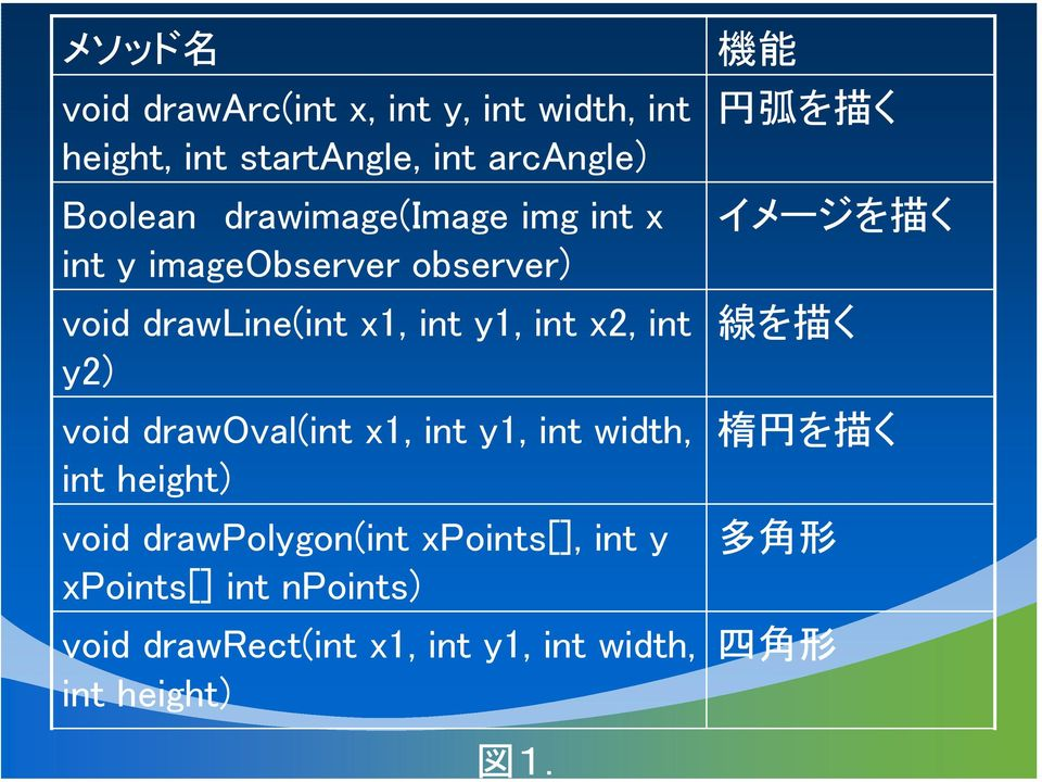 void drawoval(int x1, int y1, int width, int height) void drawpolygon(int xpoints[], int y xpoints[] int