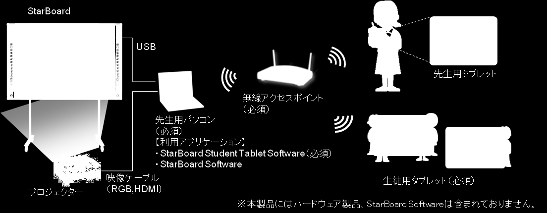StarBoard Student Tablet Software Ver. 2.0 の構成例 StarBoard Student Tablet Software Ver. 2.0 の主な動作環境 (1) 先生用パソコン 項目 Windows 仕様 Mac オペレーションシステム (OS) Windows7 / 8.1 Mac OS X 10.8 / 10.