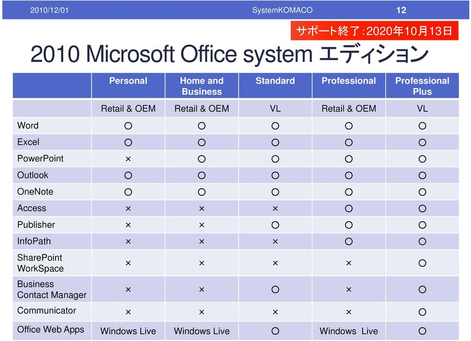 Retail & OEM VL Word Excel PowerPoint Outlook OneNote Access Publisher InfoPath SharePoint