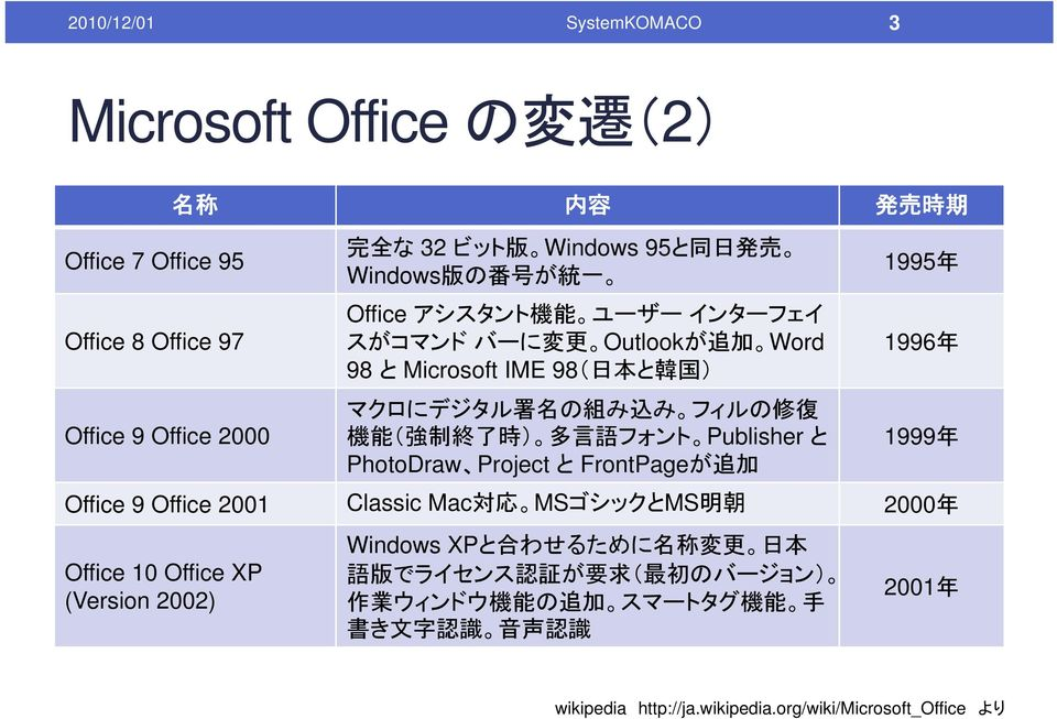 時 ) 多 言 語 フォント Publisher と 1999 年 PhotoDraw Project と FrontPageが 追 加 Office 9 Office 2001 Classic Mac 対 応 MSゴシックとMS 明 朝 2000 年 Office 10 Office XP (Version 2002) Windows