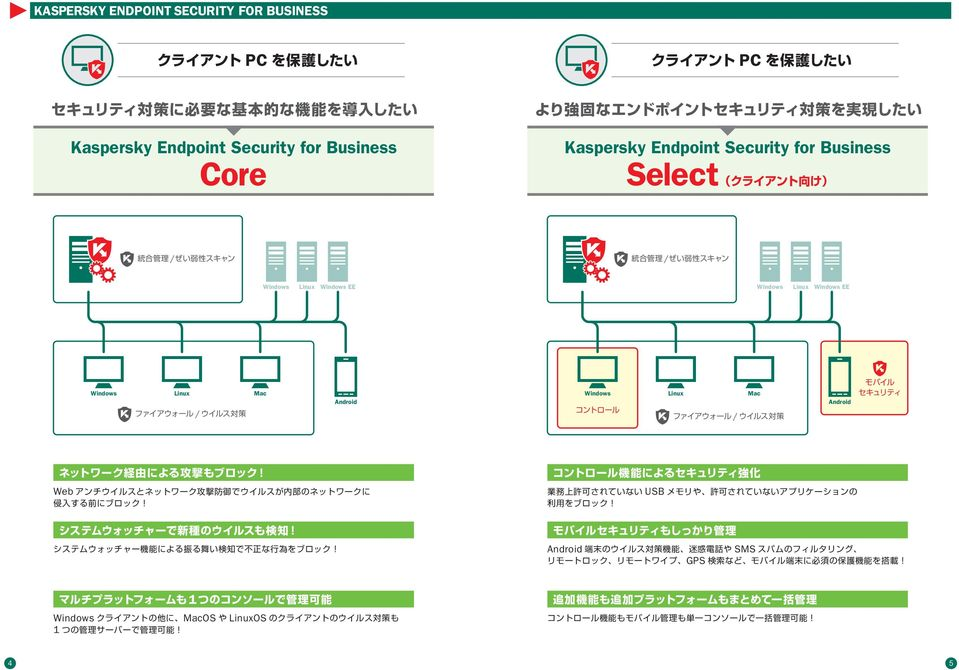 Kaspersky Endpoint Security for Business Select / /